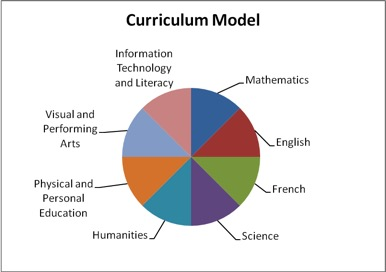 middle school curriculum model